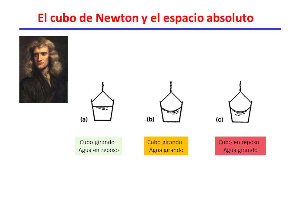 El cubo de Newton y el espacio absoluto Cubo girando Agua en reposo Cubo en reposo Agua girando Cubo girando Agua girando