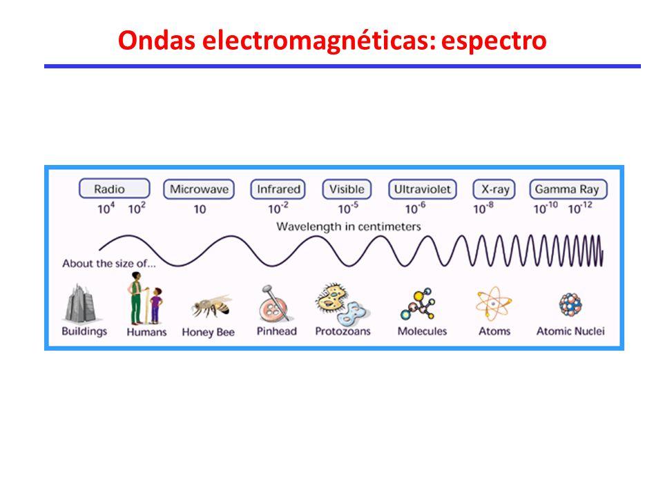 Ondas electromagnéticas: espectro