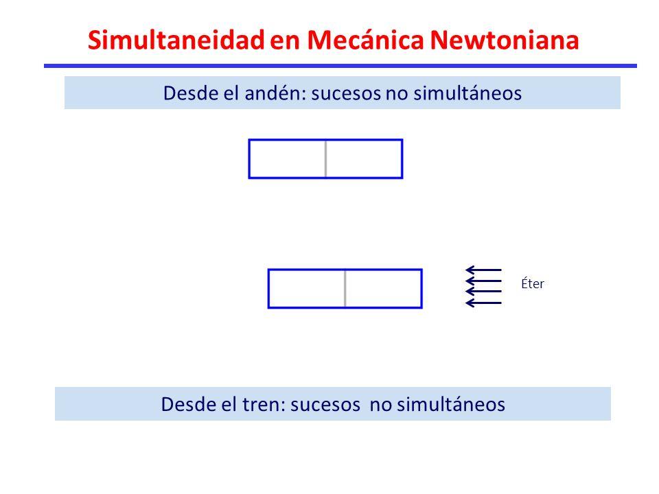 Simultaneidad en Mecánica Newtoniana Desde el andén: sucesos no simultáneos Desde el tren: sucesos no simultáneos Éter