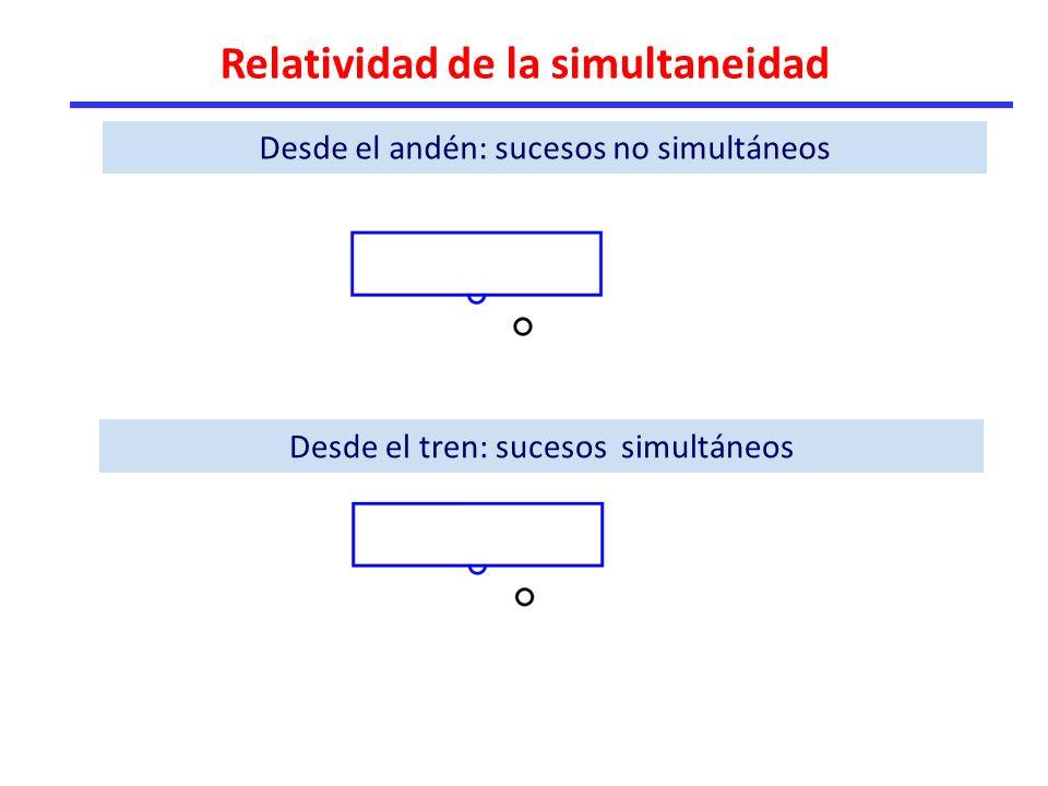 Relatividad de la simultaneidad Desde el andén: sucesos no simultáneos Desde el tren: sucesos simultáneos