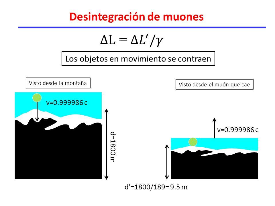 Desintegración de muones v=0.999986 c d=1800 m d=1800/189= 9.5 m Los objetos en movimiento se contraen Visto desde la montaña Visto desde el muón que cae