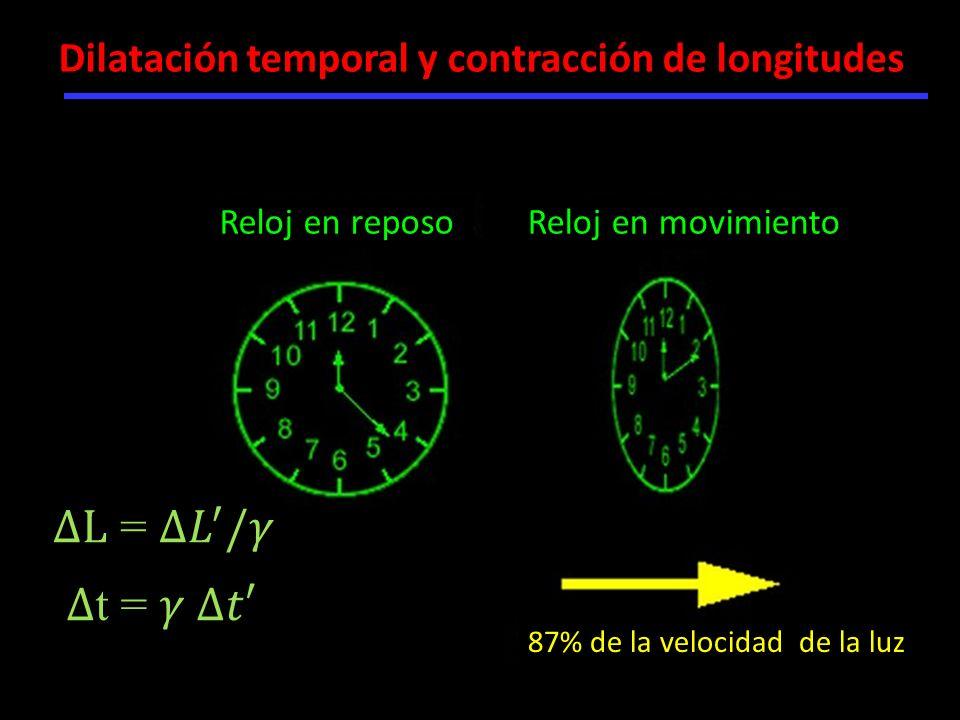Dilatación temporal y contracción de longitudes Reloj en reposoReloj en movimiento 87% de la velocidad de la luz