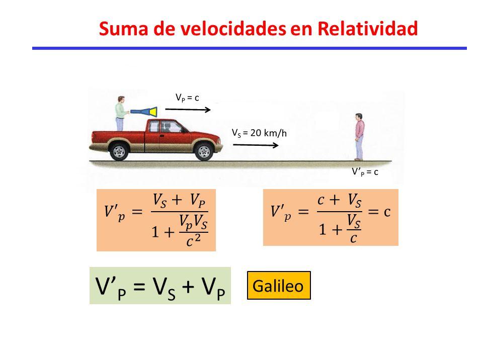 Suma de velocidades en Relatividad V P = c V S = 20 km/h V P = c V P = V S + V P Galileo