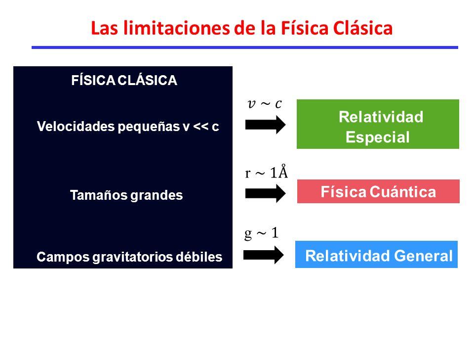 FÍSICA CLÁSICA Las limitaciones de la Física Clásica Velocidades pequeñas v << c Tamaños grandes Campos gravitatorios débiles Relatividad Especial Física Cuántica Relatividad General