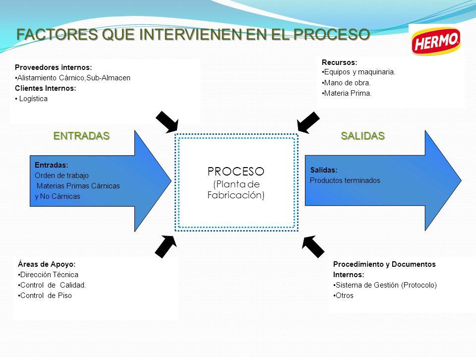 FACTORES QUE INTERVIENEN EN EL PROCESO PROCESO (Planta de Fabricación) ENTRADASSALIDAS Proveedores internos: Alistamiento Cárnico,Sub-Almacen Clientes