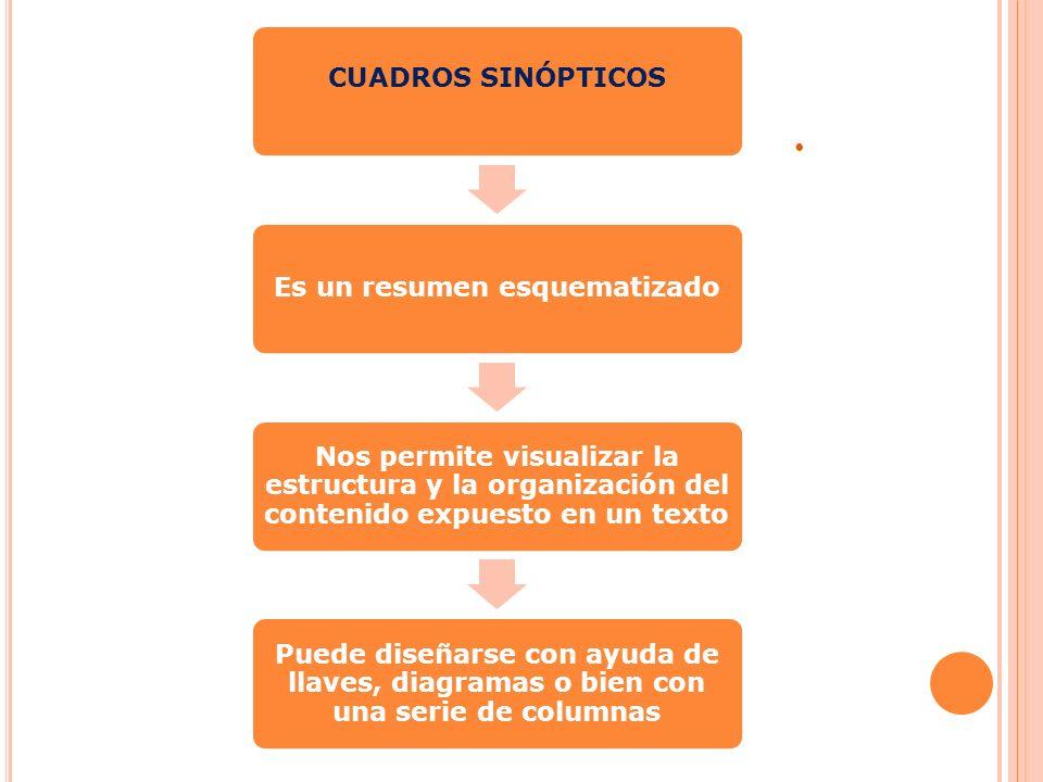 CUADROS SINÓPTICOS Es un resumen esquematizado Nos permite visualizar la estructura y la organización del contenido expuesto en un texto Puede diseñar