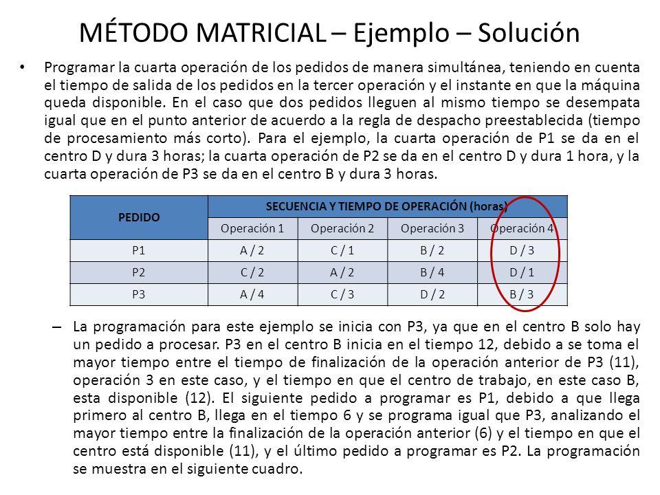 MÉTODO MATRICIAL – Ejemplo – Solución Programar la cuarta operación de los pedidos de manera simultánea, teniendo en cuenta el tiempo de salida de los pedidos en la tercer operación y el instante en que la máquina queda disponible.