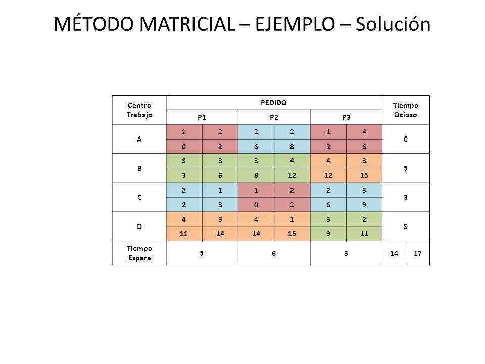MÉTODO MATRICIAL – EJEMPLO – Solución Centro Trabajo PEDIDO Tiempo Ocioso P1P2P3 A 122214 0 026826 B 333443 5 36812 15 C 211223 3 230269 D 434132 9 11