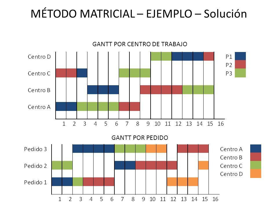 MÉTODO MATRICIAL – EJEMPLO – Solución GANTT POR PEDIDO GANTT POR CENTRO DE TRABAJO