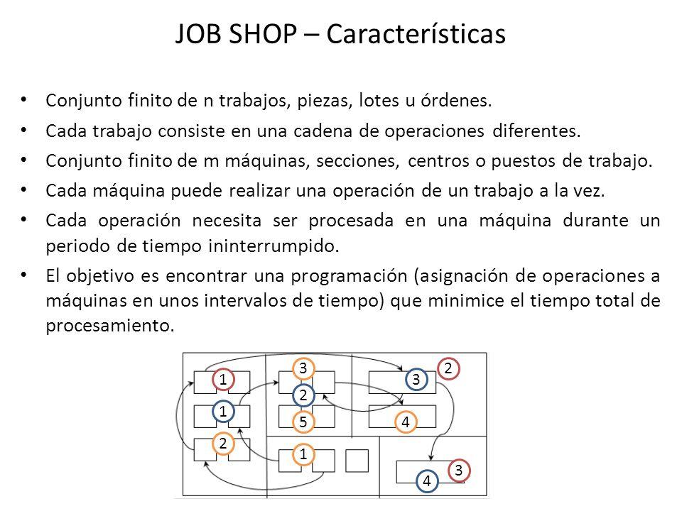 JOB SHOP – Características Conjunto finito de n trabajos, piezas, lotes u órdenes. Cada trabajo consiste en una cadena de operaciones diferentes. Conj