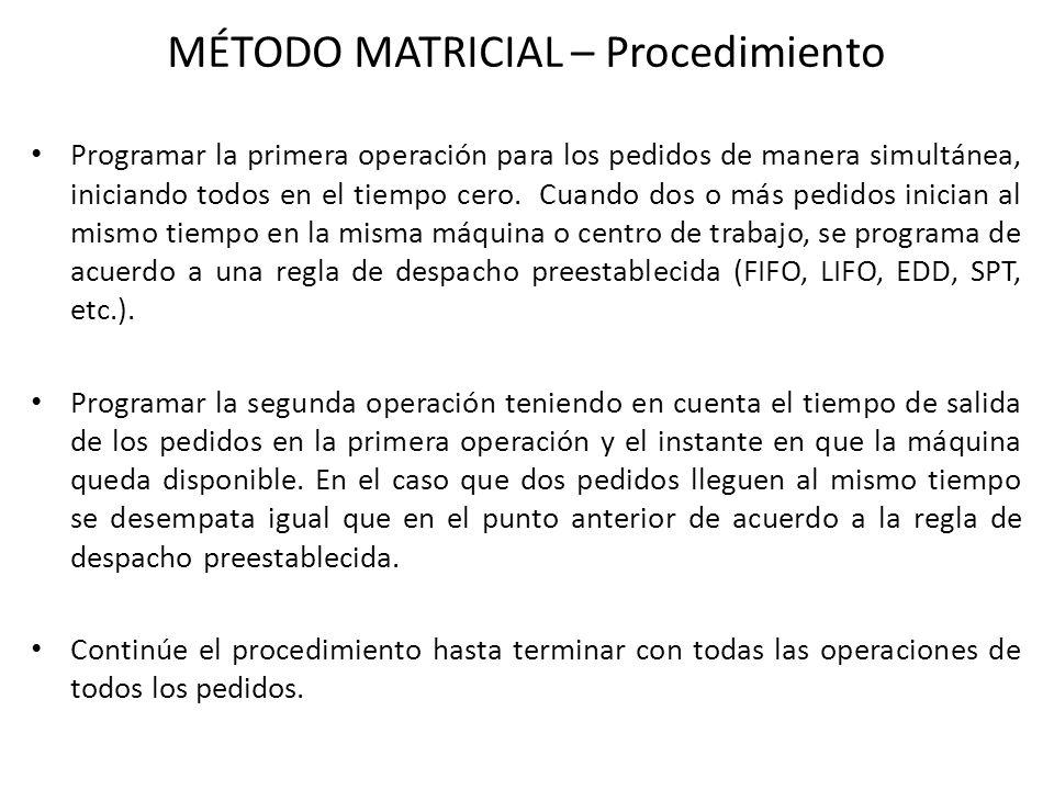MÉTODO MATRICIAL – Procedimiento Programar la primera operación para los pedidos de manera simultánea, iniciando todos en el tiempo cero. Cuando dos o