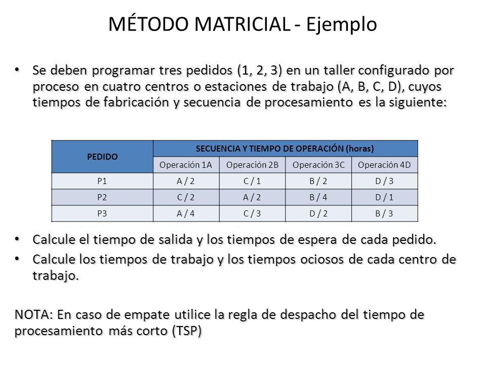 MÉTODO MATRICIAL - Ejemplo Se deben programar tres pedidos (1, 2, 3) en un taller configurado por proceso en cuatro centros o estaciones de trabajo (A, B, C, D), cuyos tiempos de fabricación y secuencia de procesamiento es la siguiente: Se deben programar tres pedidos (1, 2, 3) en un taller configurado por proceso en cuatro centros o estaciones de trabajo (A, B, C, D), cuyos tiempos de fabricación y secuencia de procesamiento es la siguiente: Calcule el tiempo de salida y los tiempos de espera de cada pedido.