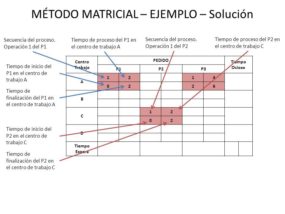 MÉTODO MATRICIAL – EJEMPLO – Solución Centro Trabajo PEDIDO Tiempo Ocioso P1P2P3 A 1214 0226 B C 12 02 D Tiempo Espera Secuencia del proceso.