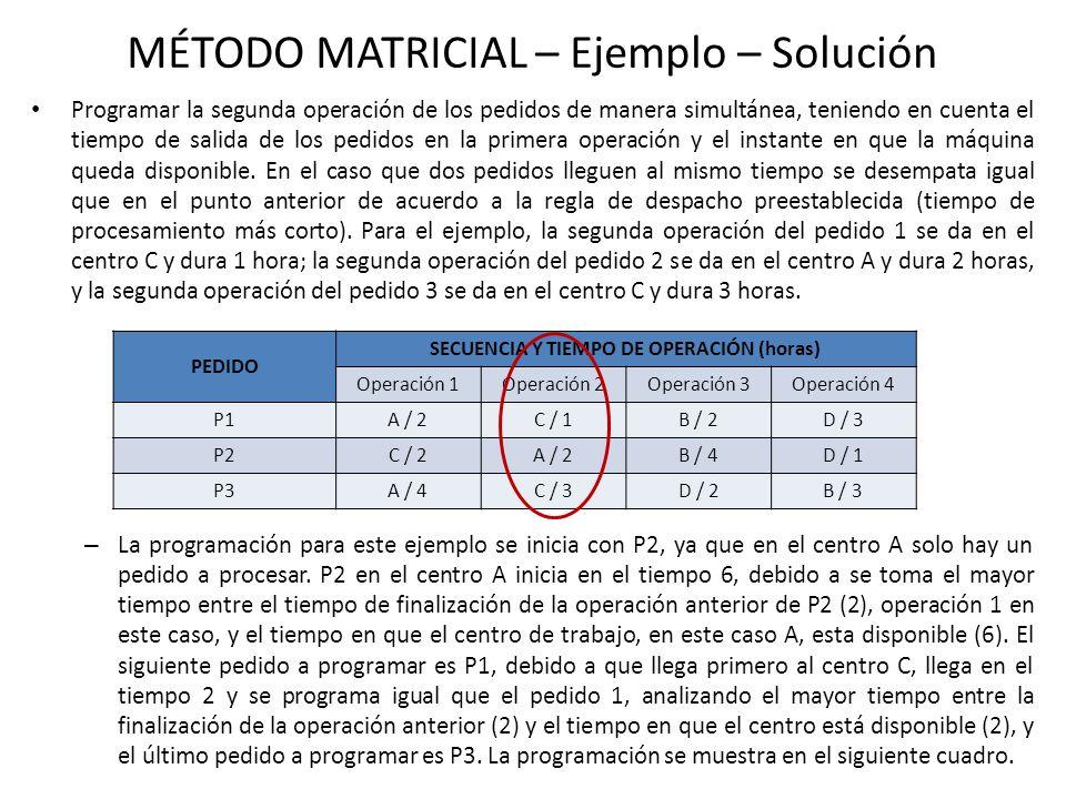 MÉTODO MATRICIAL – EJEMPLO – Solución Centro Trabajo PEDIDO Tiempo Ocioso P1P2P3 A 122214 026826 B C 211223 230269 D Tiempo Espera Secuencia del proceso.