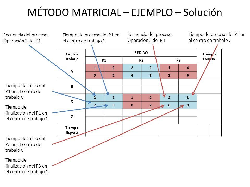 MÉTODO MATRICIAL – EJEMPLO – Solución Centro Trabajo PEDIDO Tiempo Ocioso P1P2P3 A 122214 026826 B C 211223 230269 D Tiempo Espera Secuencia del proce