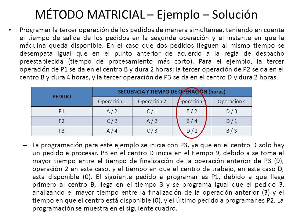 MÉTODO MATRICIAL – EJEMPLO – Solución Centro Trabajo PEDIDO Tiempo Ocioso P1P2P3 A 122214 026826 B 3334 36812 C 211223 230269 D 32 911 Tiempo Espera