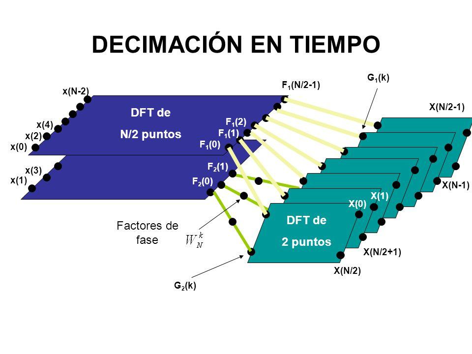 DECIMACIÓN EN TIEMPO x(0) x(2) x(4) x(N-2) x(1) x(3) DFT de N/2 puntos F 1 (0) F 1 (1) F 1 (2) F 1 (N/2-1) F 2 (0) F 2 (1) X(N/2-1) X(N-1) X(N/2) X(N/2+1) DFT de 2 puntos X(0) X(1) G 1 (k) G 2 (k) Factores de fase