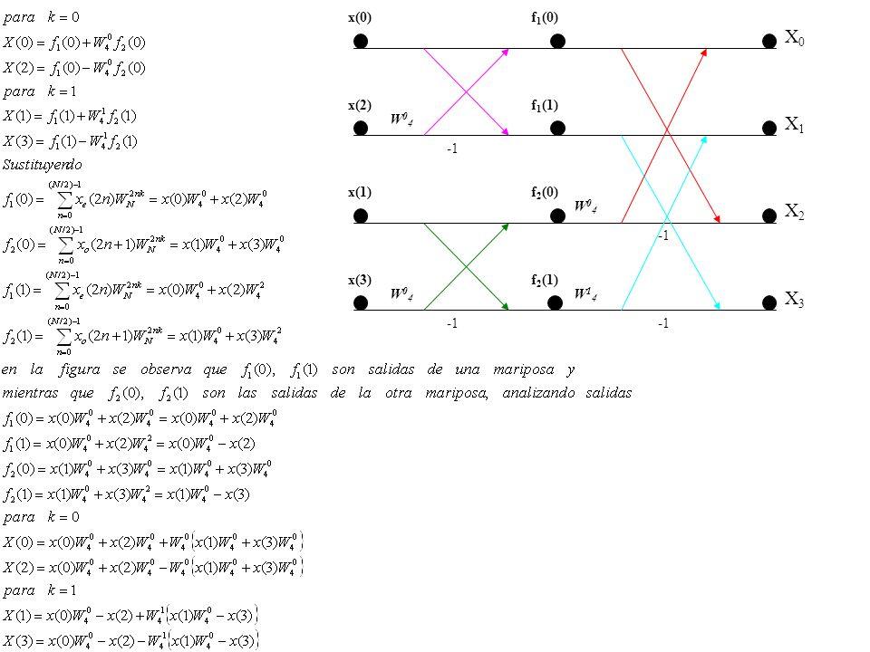 X0X0 X1X1 X2X2 X3X3 f 1 (0) f 1 (1) f 2 (0) f 2 (1) x(0) x(2) x(1) x(3) W04W04 W04W04 W04W04 W14W14