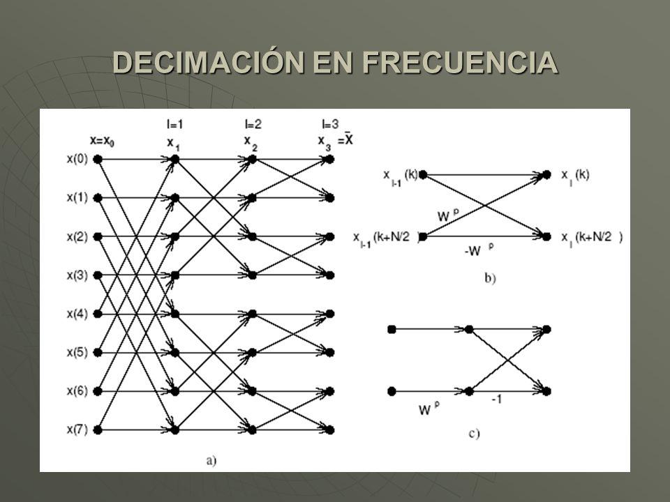 DECIMACIÓN EN FRECUENCIA