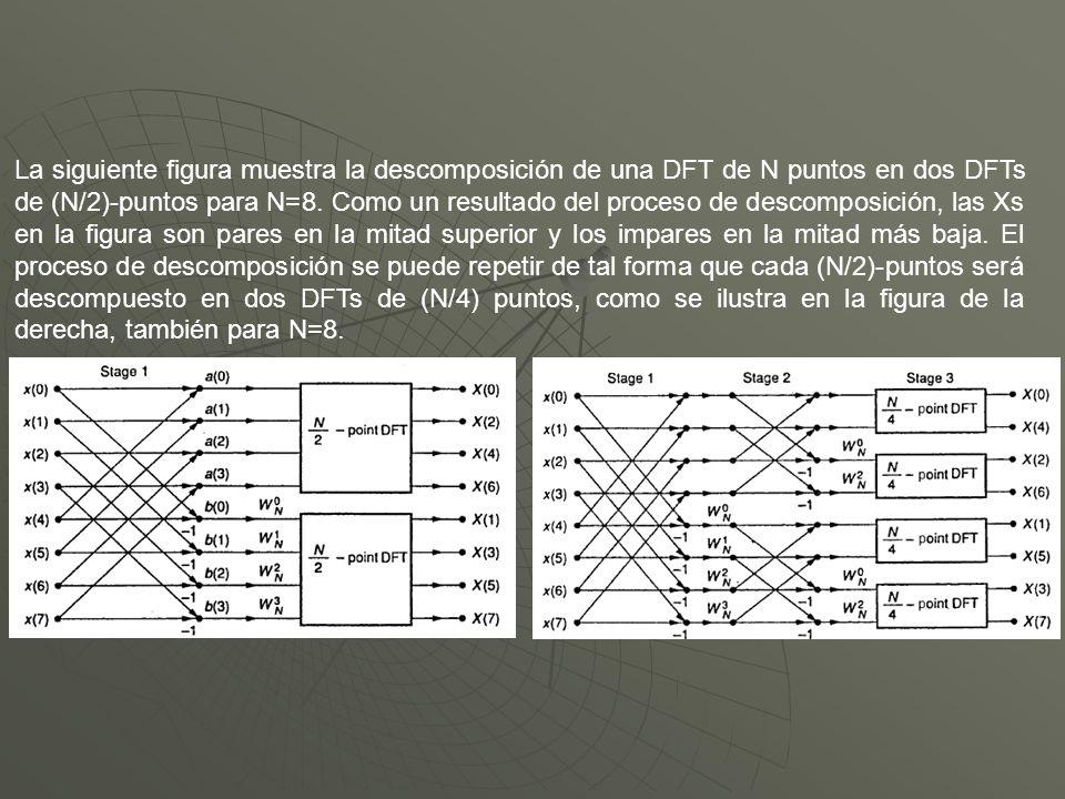 La siguiente figura muestra la descomposición de una DFT de N puntos en dos DFTs de (N/2)-puntos para N=8.