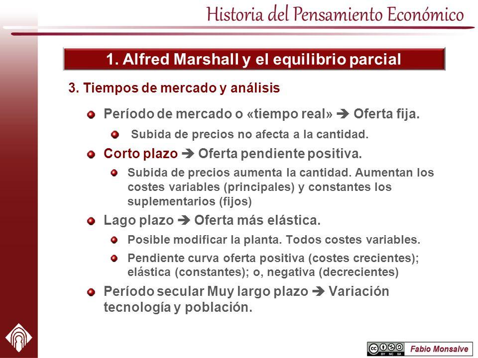 1. Alfred Marshall y el equilibrio parcial Período de mercado o «tiempo real» Oferta fija. Subida de precios no afecta a la cantidad. Corto plazo Ofer