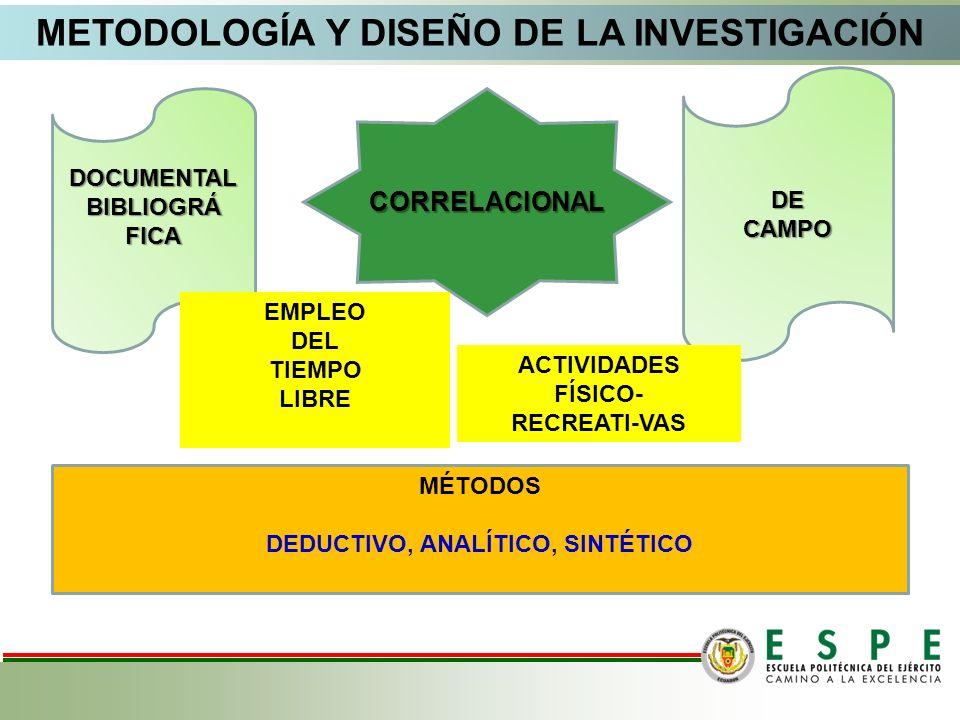 DOCUMENTALBIBLIOGRÁFICA DECAMPO CORRELACIONAL METODOLOGÍA Y DISEÑO DE LA INVESTIGACIÓN ACTIVIDADES FÍSICO- RECREATI-VAS EMPLEO DEL TIEMPO LIBRE MÉTODO