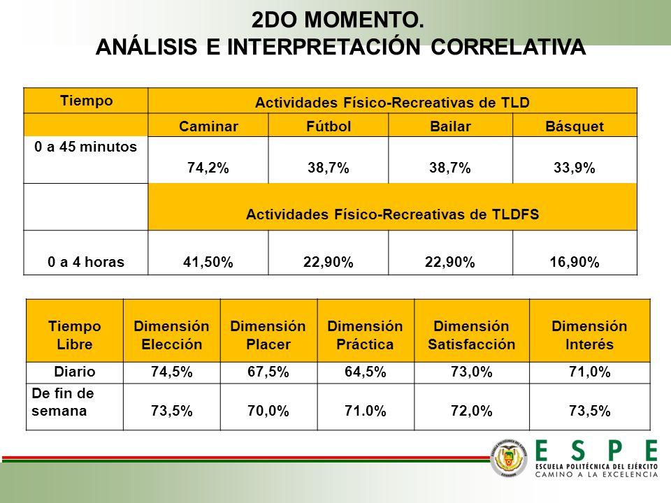Tiempo Libre Dimensión Elección Dimensión Placer Dimensión Práctica Dimensión Satisfacción Dimensión Interés Diario74,5%67,5%64,5%73,0%71,0% De fin de