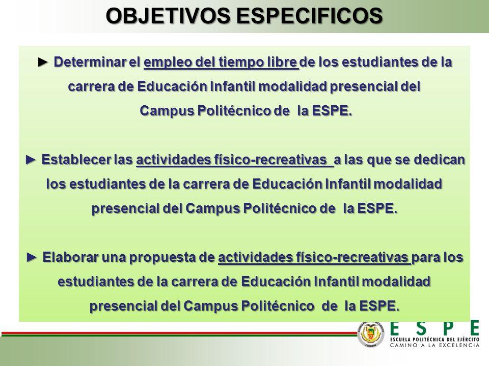 OBJETIVOS ESPECIFICOS Determinar el empleo del tiempo libre de los estudiantes de la carrera de Educación Infantil modalidad presencial del Determinar