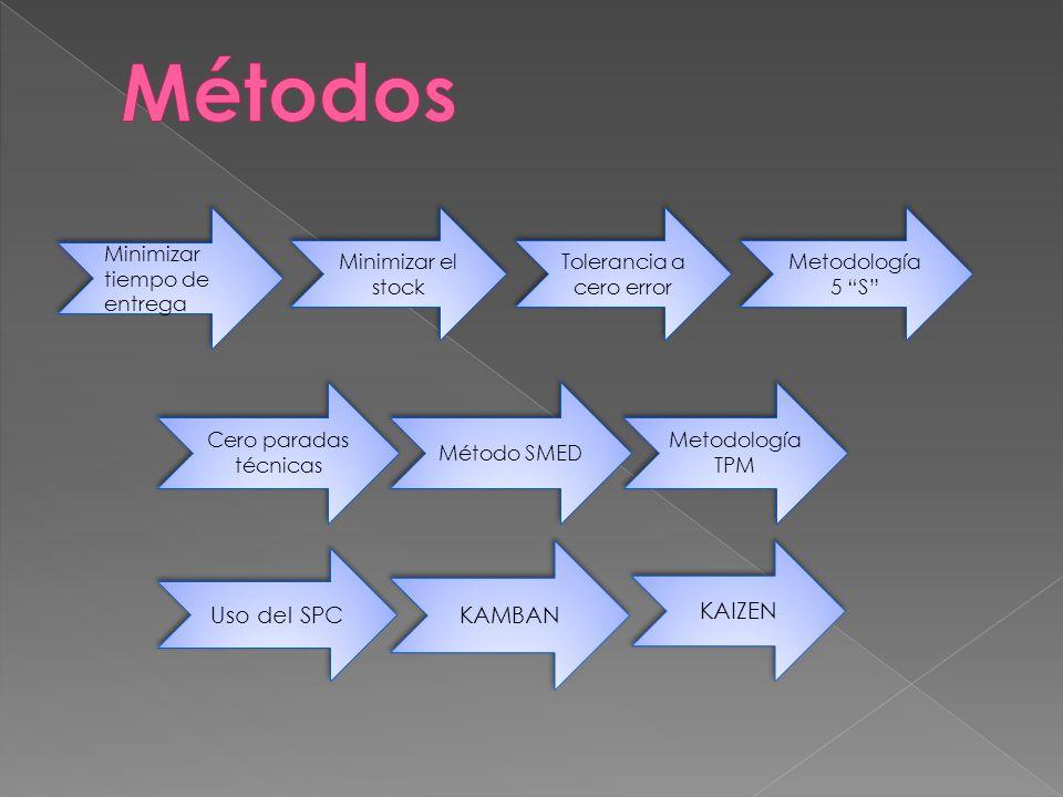 Minimizar tiempo de entrega Minimizar el stock Tolerancia a cero error Metodología 5 S Cero paradas técnicas Método SMED Metodología TPM Uso del SPC K