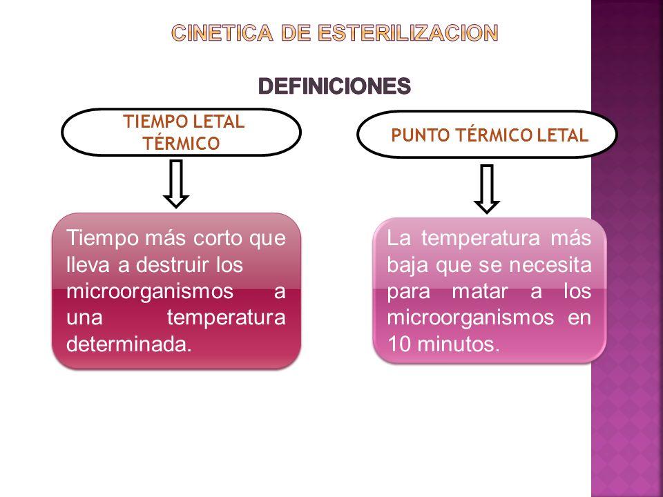 PUNTO TÉRMICO LETAL Tiempo más corto que lleva a destruir los microorganismos a una temperatura determinada. Tiempo más corto que lleva a destruir los