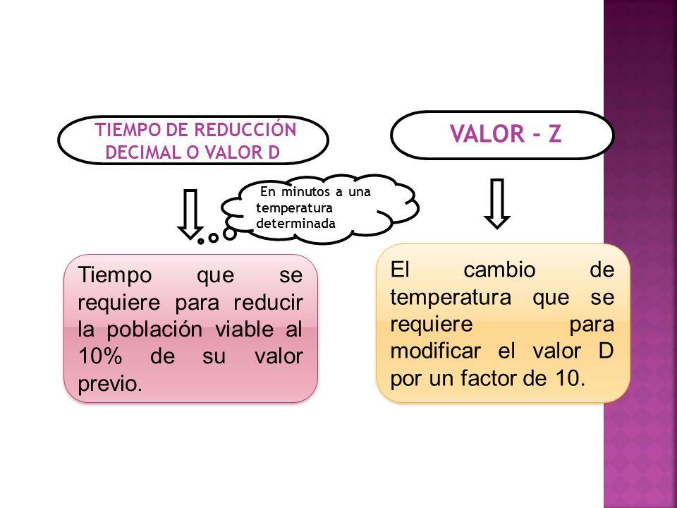 VALOR - Z TIEMPO DE REDUCCIÓN DECIMAL O VALOR D Tiempo que se requiere para reducir la población viable al 10% de su valor previo. El cambio de temper