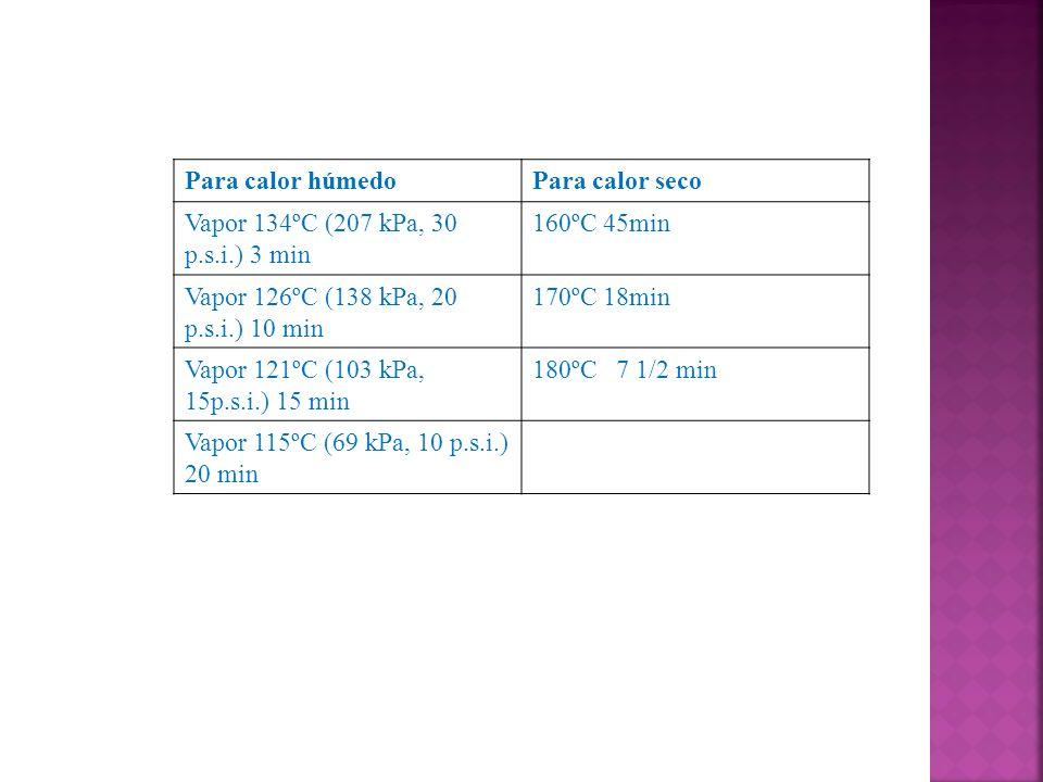 Para calor húmedoPara calor seco Vapor 134ºC (207 kPa, 30 p.s.i.) 3 min 160ºC 45min Vapor 126ºC (138 kPa, 20 p.s.i.) 10 min 170ºC 18min Vapor 121ºC (1