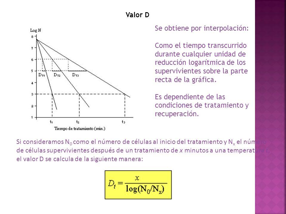 Valor D Se obtiene por interpolación: Como el tiempo transcurrido durante cualquier unidad de reducción logarítmica de los supervivientes sobre la par