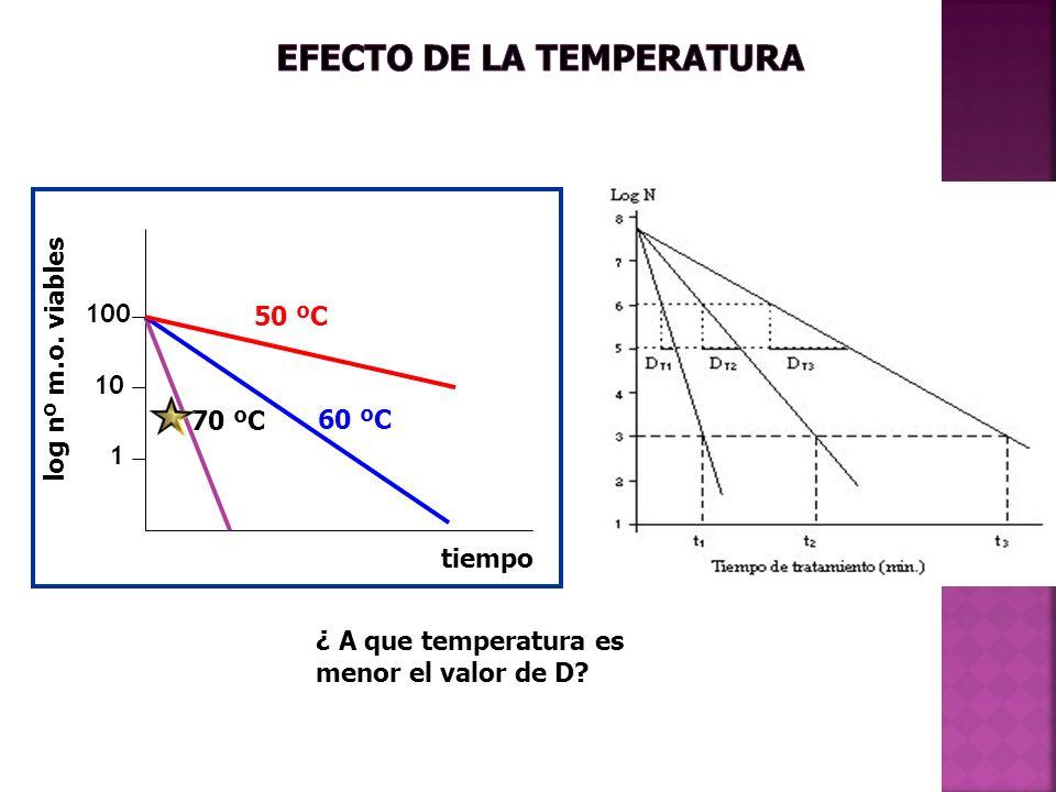 log nº m.o. viables tiempo 60 ºC 100 10 1 70 ºC 50 ºC ¿ A que temperatura es menor el valor de D?