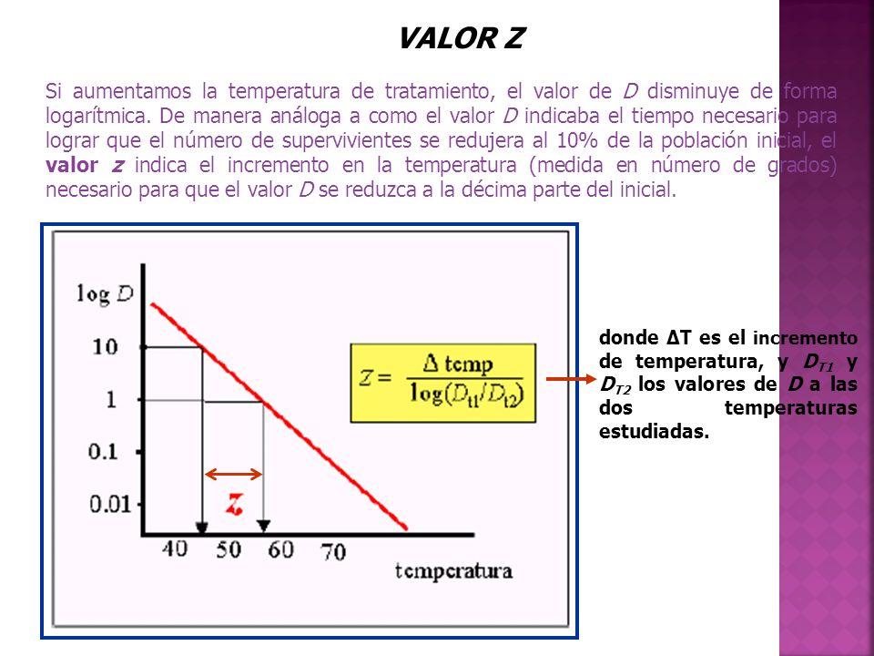 Si aumentamos la temperatura de tratamiento, el valor de D disminuye de forma logarítmica. De manera análoga a como el valor D indicaba el tiempo nece