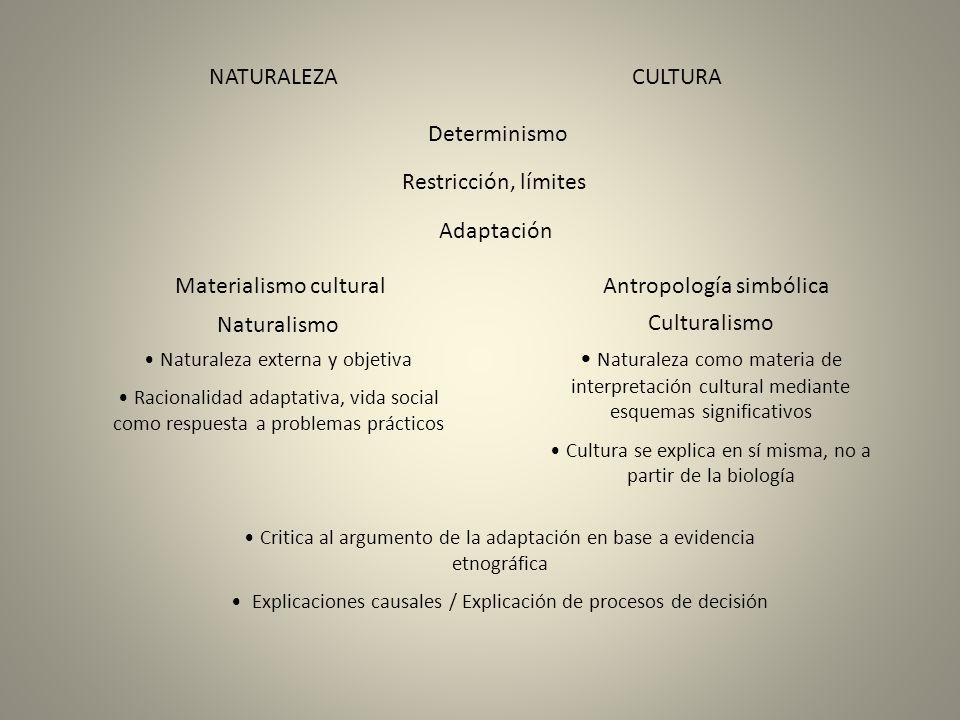 NATURALEZACULTURA Determinismo Restricción, límites Adaptación Materialismo cultural Antropología simbólica Naturalismo Culturalismo Critica al argume