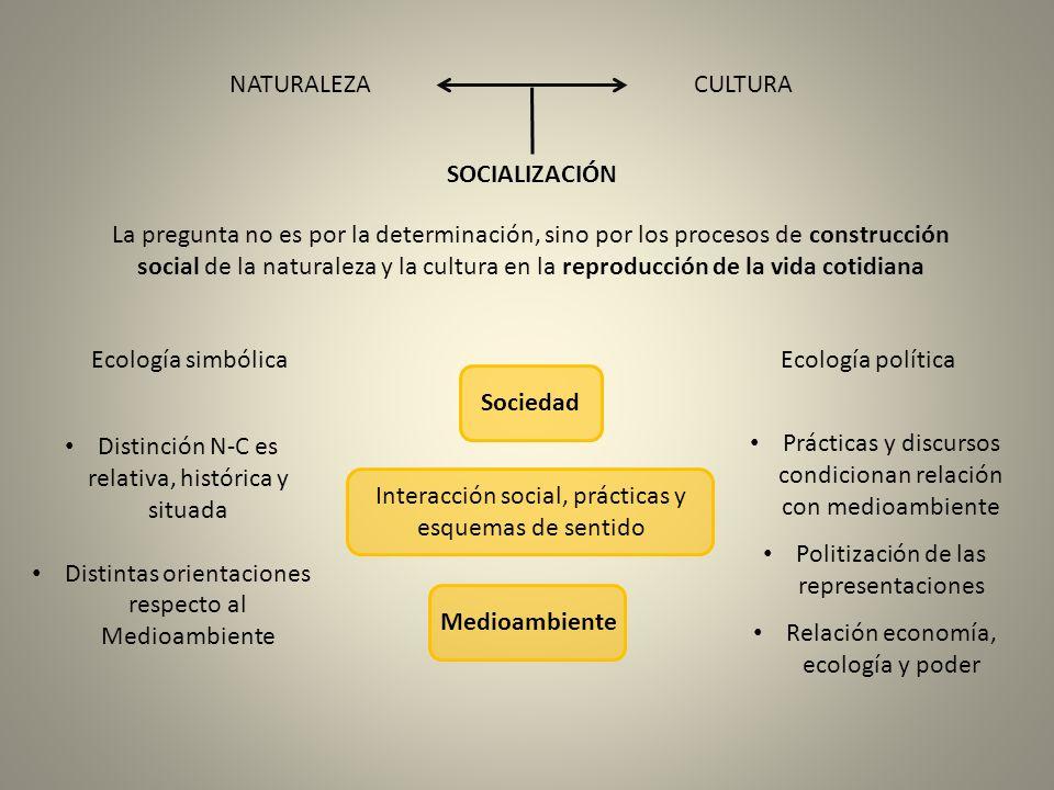 SOCIALIZACIÓN NATURALEZACULTURA Ecología simbólicaEcología política La pregunta no es por la determinación, sino por los procesos de construcción soci