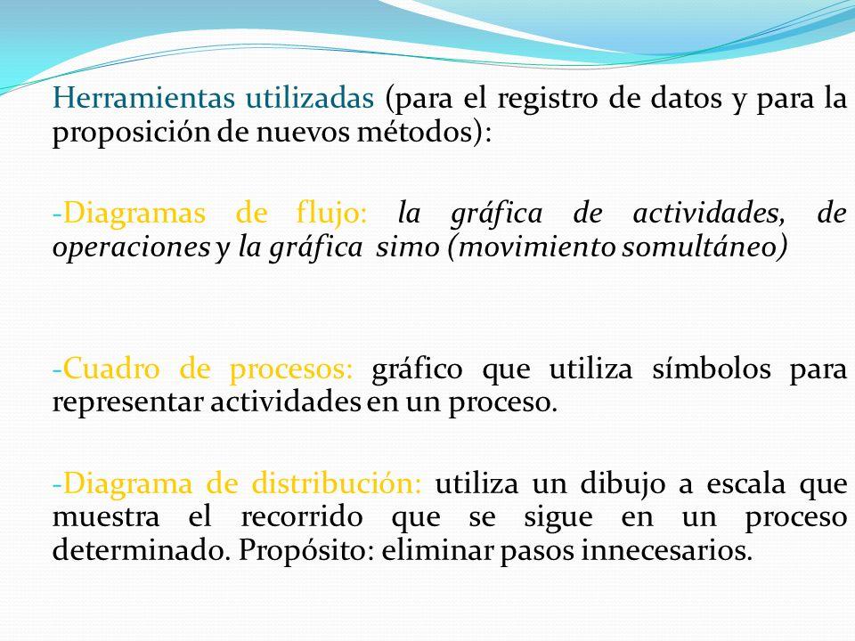 Herramientas utilizadas (para el registro de datos y para la proposición de nuevos métodos): - Diagramas de flujo: la gráfica de actividades, de opera