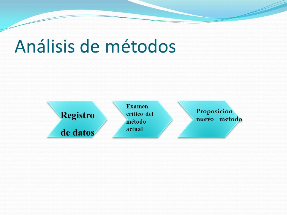Análisis de métodos Registro de datos Examen crítico del método actual Proposición nuevo método Proposición nuevo método