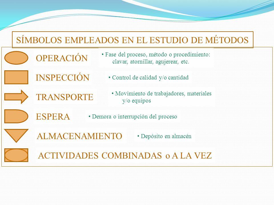 SÍMBOLOS EMPLEADOS EN EL ESTUDIO DE MÉTODOS OPERACIÓN Fase del proceso, método o procedimiento: clavar, atornillar, agujerear, etc. INSPECCIÓN Control