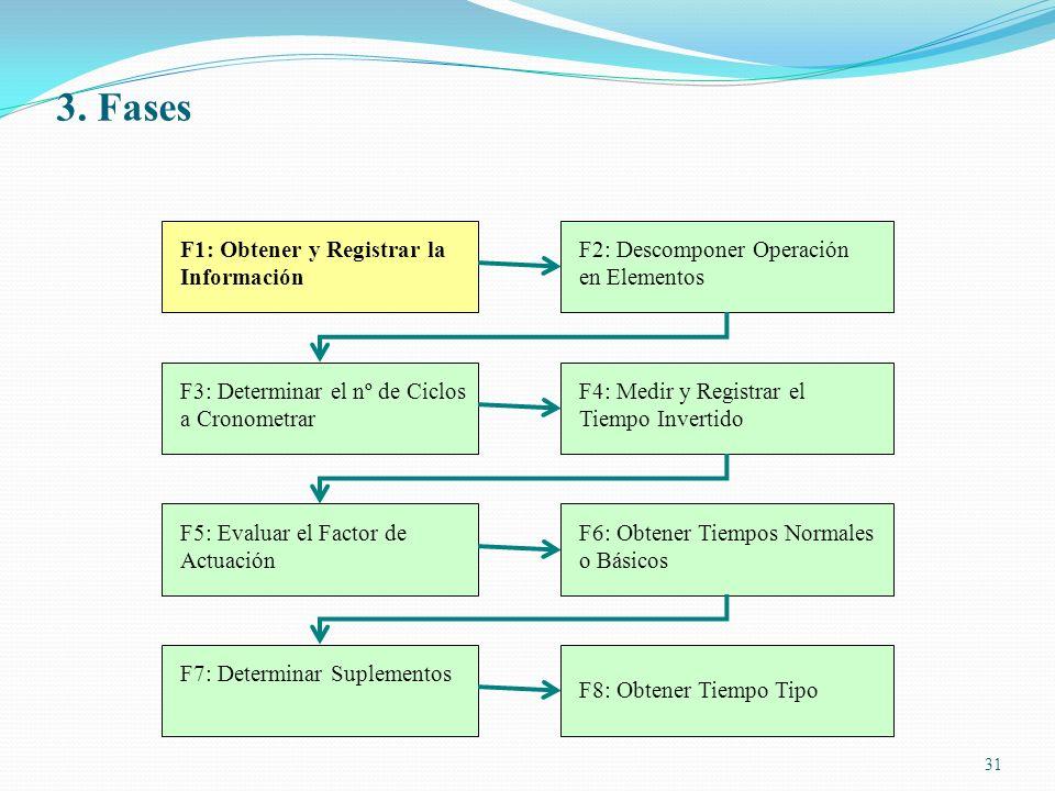 31 F1: Obtener y Registrar la Información F2: Descomponer Operación en Elementos F3: Determinar el nº de Ciclos a Cronometrar F4: Medir y Registrar el