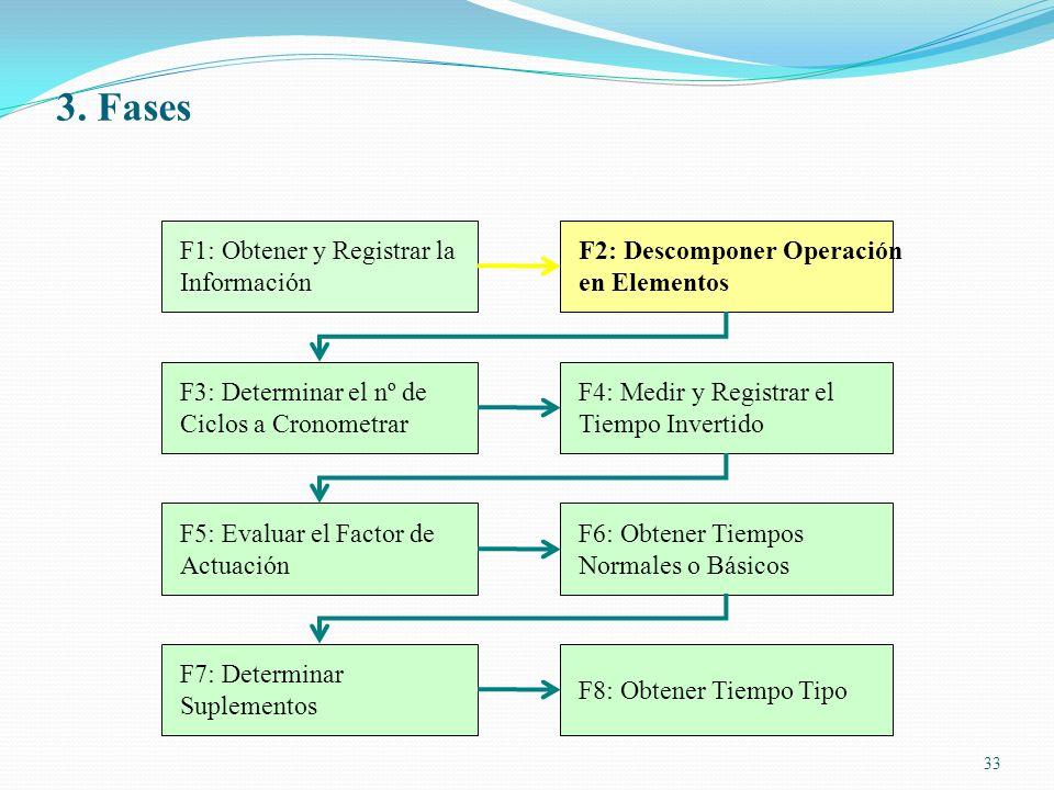 33 F1: Obtener y Registrar la Información F2: Descomponer Operación en Elementos F3: Determinar el nº de Ciclos a Cronometrar F4: Medir y Registrar el