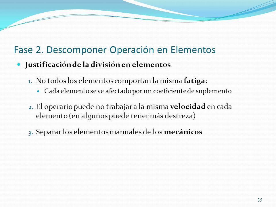 35 Fase 2. Descomponer Operación en Elementos Justificación de la división en elementos 1. No todos los elementos comportan la misma fatiga: Cada elem
