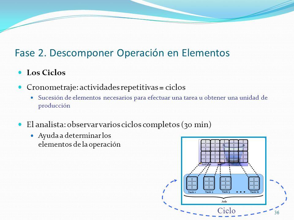 36 Fase 2. Descomponer Operación en Elementos Los Ciclos Cronometraje: actividades repetitivas = ciclos Sucesión de elementos necesarios para efectuar