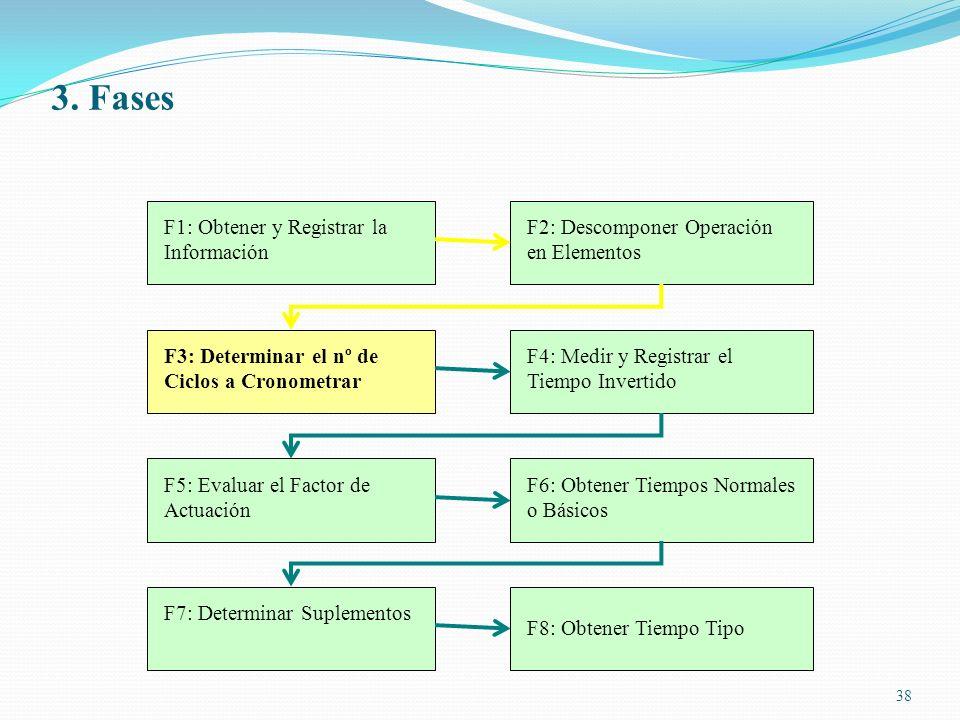 38 F1: Obtener y Registrar la Información F2: Descomponer Operación en Elementos F3: Determinar el nº de Ciclos a Cronometrar F4: Medir y Registrar el