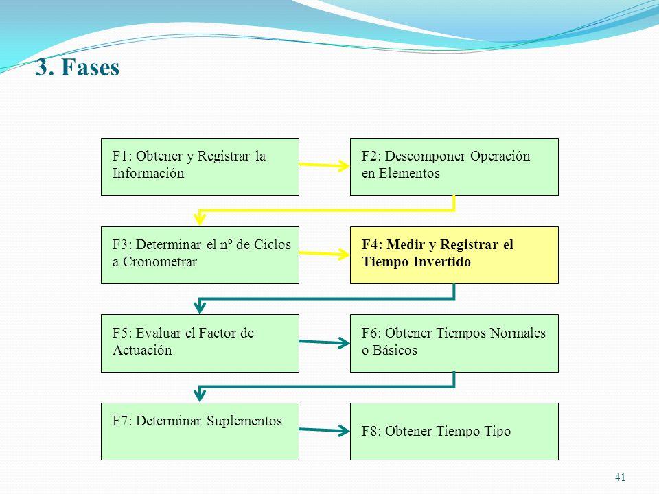 41 F1: Obtener y Registrar la Información F2: Descomponer Operación en Elementos F3: Determinar el nº de Ciclos a Cronometrar F4: Medir y Registrar el