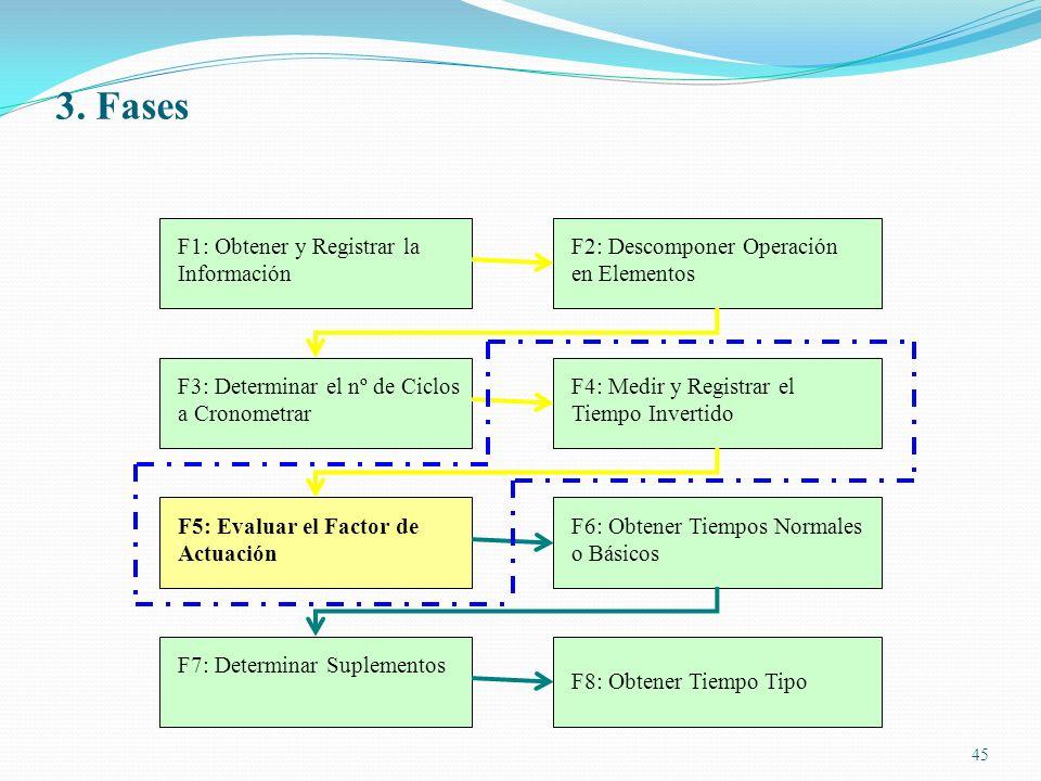 45 F1: Obtener y Registrar la Información F2: Descomponer Operación en Elementos F3: Determinar el nº de Ciclos a Cronometrar F4: Medir y Registrar el