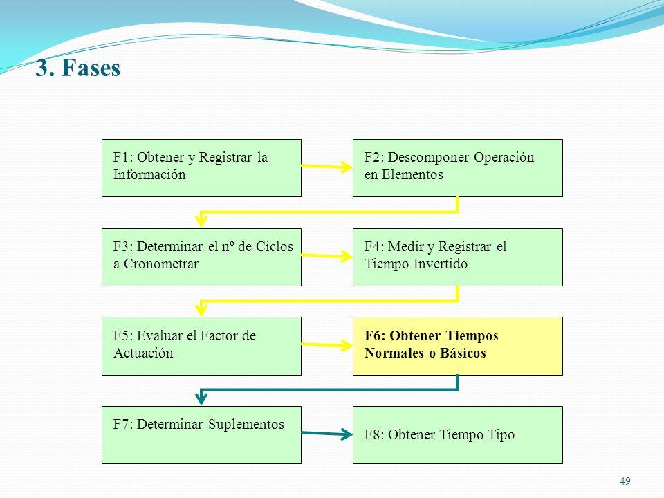 49 F1: Obtener y Registrar la Información F2: Descomponer Operación en Elementos F3: Determinar el nº de Ciclos a Cronometrar F4: Medir y Registrar el