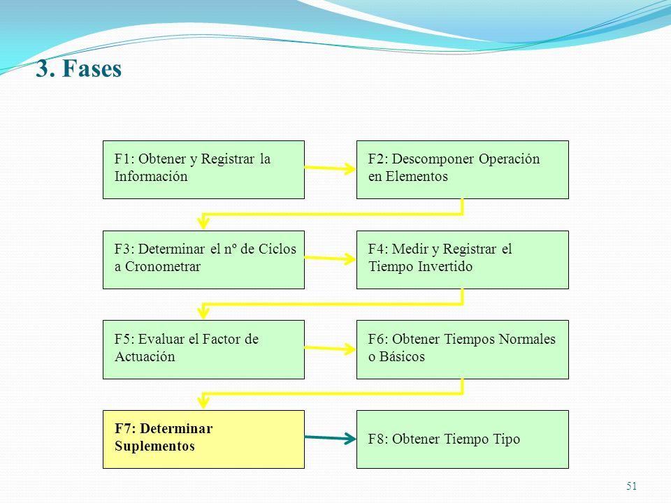 51 F1: Obtener y Registrar la Información F2: Descomponer Operación en Elementos F3: Determinar el nº de Ciclos a Cronometrar F4: Medir y Registrar el