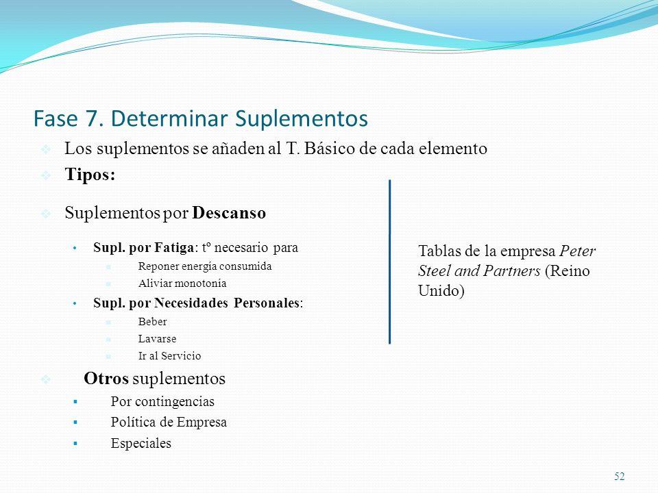 52 Fase 7. Determinar Suplementos Los suplementos se añaden al T. Básico de cada elemento Tipos: Suplementos por Descanso Supl. por Fatiga: tº necesar